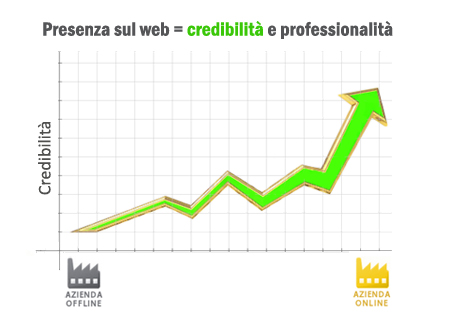 credibilità sul web