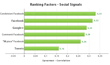 grafico social